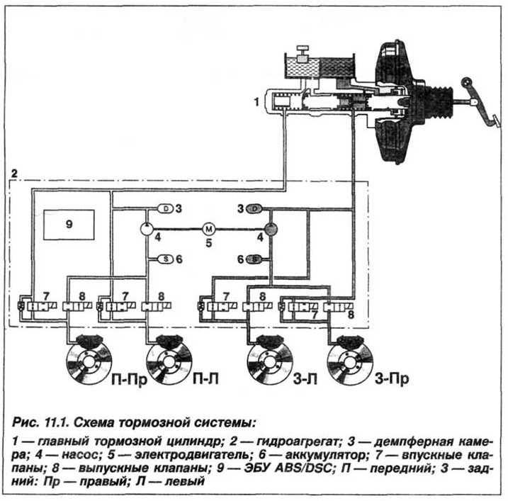 Прокачка тормозной системы типа DSC БМВ Х5 Е53   Авторазборка Легенда