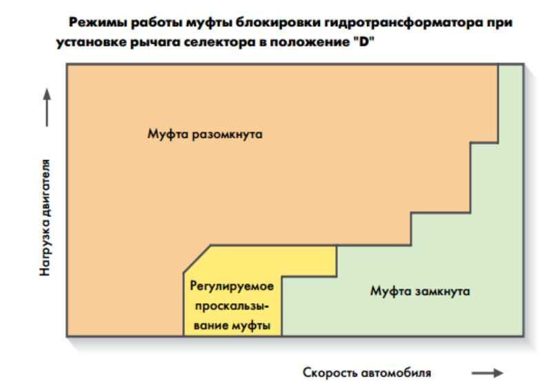 Гидротрансформатор АКПП: принцип работы, бублик в АКПП, схема