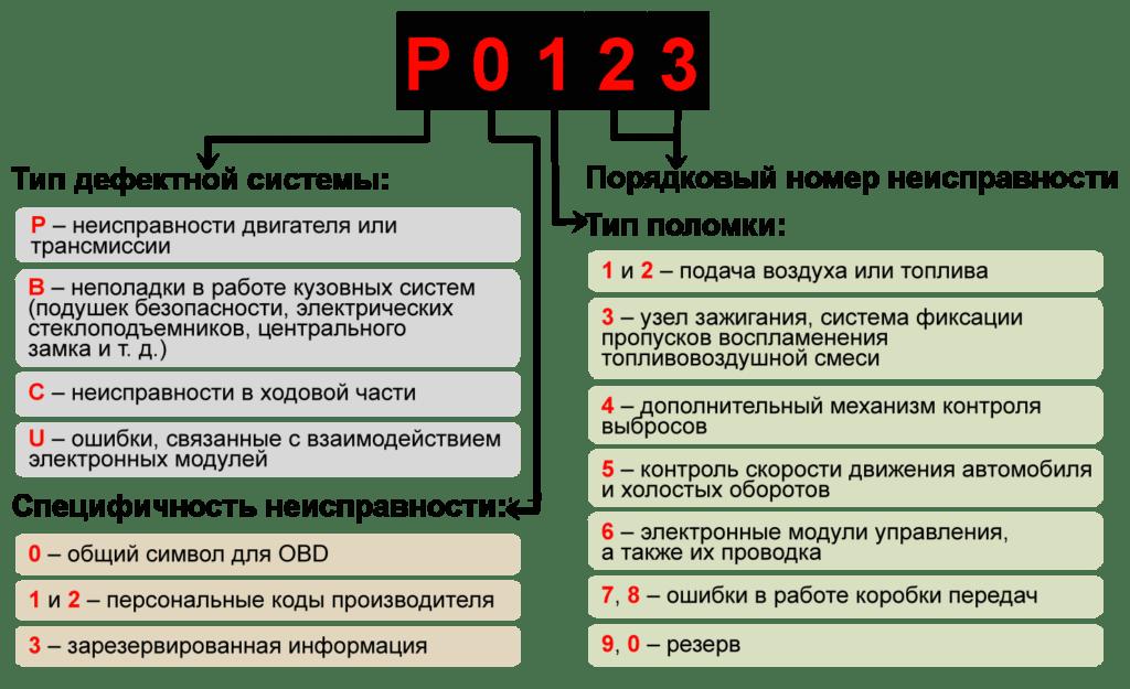 Все КОДЫ ошибок BMW ? ( X3 E34, E39, E46, E39, X5 E53, E60, E65, E70, E83 E90, X6, F10, F20 и другие) по OBD2: расшифровка на русском и как исправить