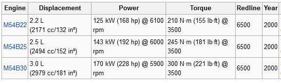 Купить двигатель BMW M54B25 (256S5) 2.5i 192 л.с. бензиновый